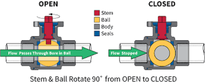 Open and Closed Positions of Brass Ball Valve