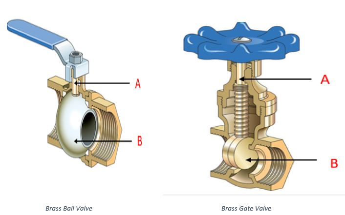 Brass Ball Valve vs. Brass Gate Valve